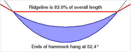 Illustration showing the proper ridgeline lengle for a comfortable lay in a hammock